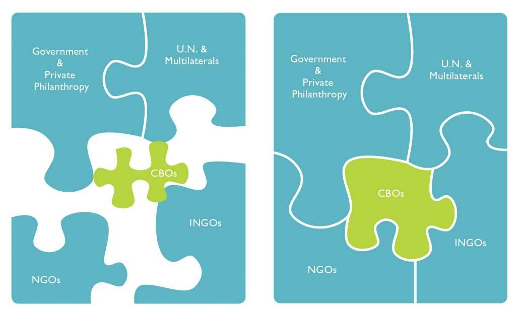 Working with CBOS   Geneva Global