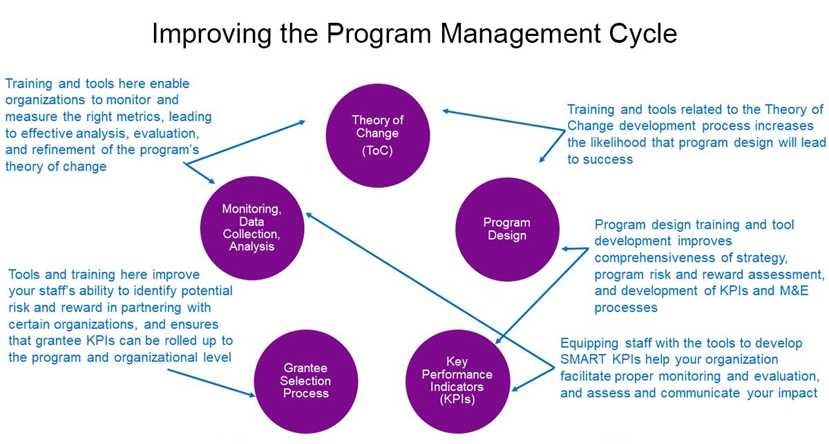 A Short-Cut to Improve Program Impact: Interested? | Geneva