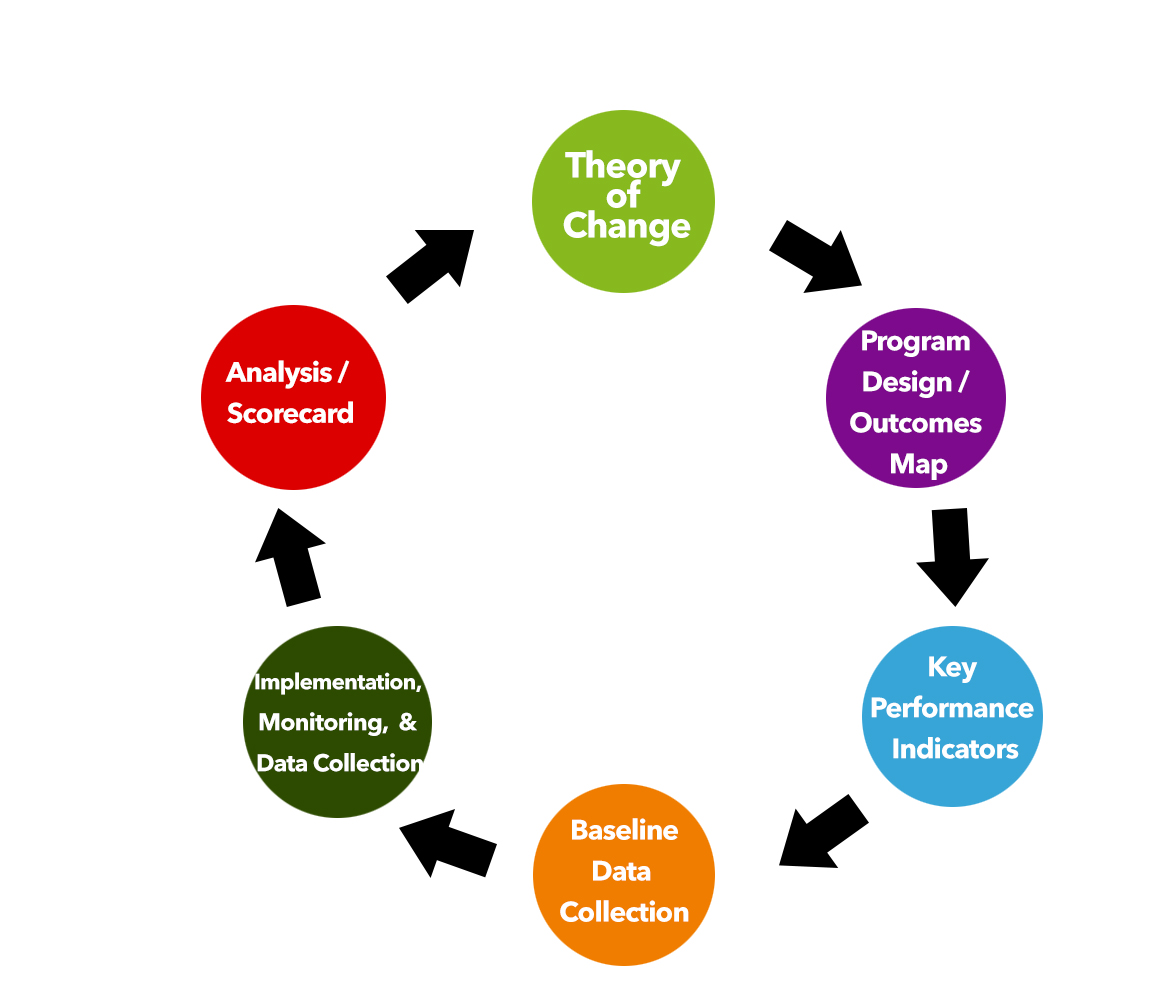 While There Are Many Reasons Creating A Theory Of Change Is Essential To Your Programs Success Weve Found These Seven Be The Most Compelling